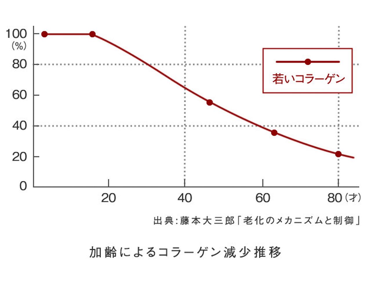加齢によるコラーゲン減少推移の図