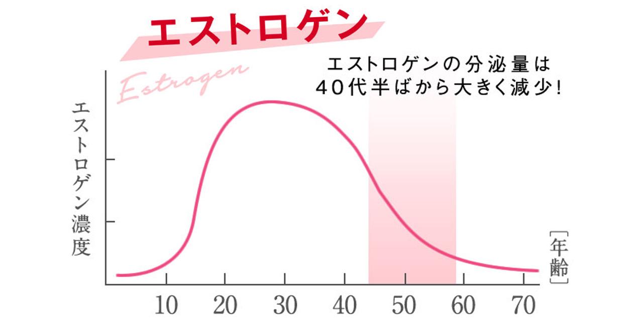 エストロゲン濃度と年齢の関係