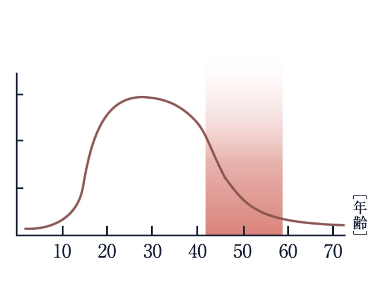 女性ホルモンは、20代をピークに40代で急激に減少